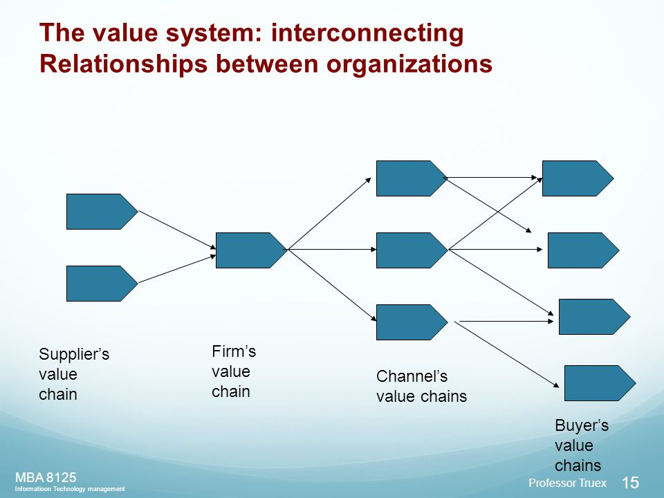 Professor Truex MBA 8125 Informatioon Technology management 15 Supplier's value chain Firm's value chain Channel's value chains Buyer's value chains The value system: interconnecting Relationships between organizations