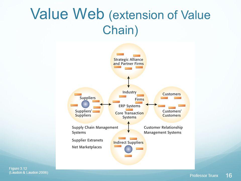 Professor Truex 16 Value Web (extension of Value Chain) Figure 3.12 (Laudon & Laudon 2006)