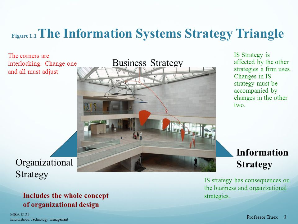 Professor Truex MBA 8125 Informatioon Technology management 3 Figure 1.1 The Information Systems Strategy Triangle Manager in the coordinating role Business Strategy Organizational Strategy Information Strategy The corners are interlocking.