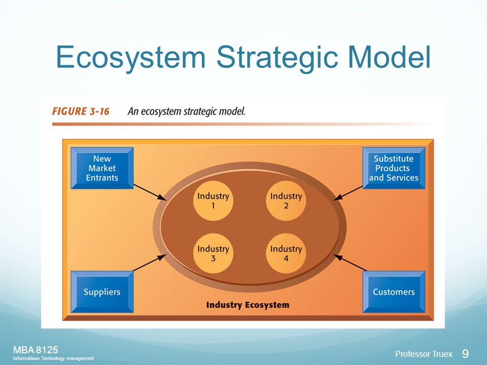 Professor Truex MBA 8125 Informatioon Technology management 9 Ecosystem Strategic Model