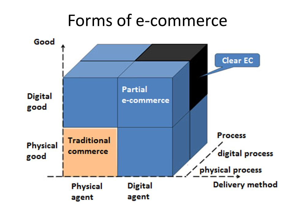 Forms of e-commerce organizations Clear physical organization carry out their business off-line.