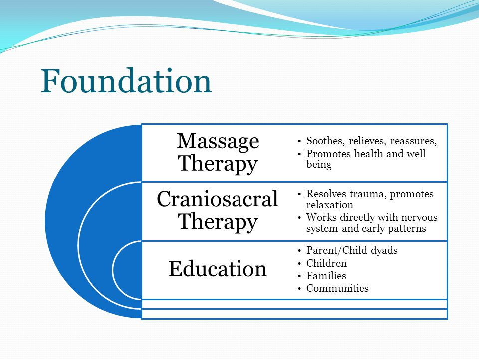 Foundation Massage Therapy Craniosacral Therapy Education Soothes, relieves, reassures, Promotes health and well being Resolves trauma, promotes relaxation Works directly with nervous system and early patterns Parent/Child dyads Children Families Communities