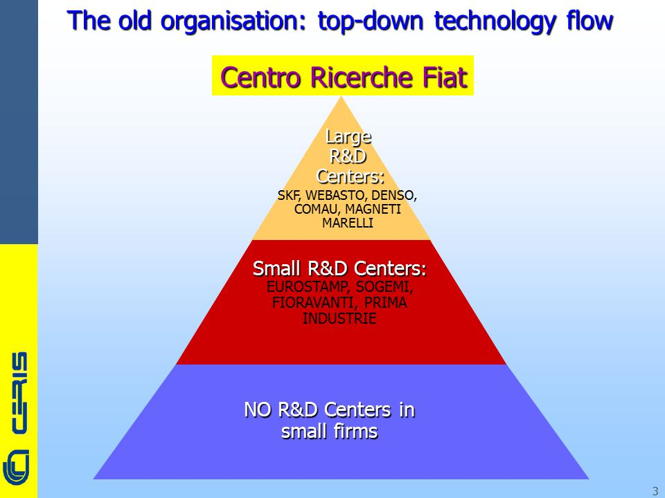 CERIS-CNR 3 The old organisation: top-down technology flow Large R&D Centers: SKF, WEBASTO, DENSO, COMAU, MAGNETI MARELLI Centro Ricerche Fiat Small R&D Centers : Small R&D Centers : EUROSTAMP, SOGEMI, FIORAVANTI, PRIMA INDUSTRIE NO R&D Centers in small firms