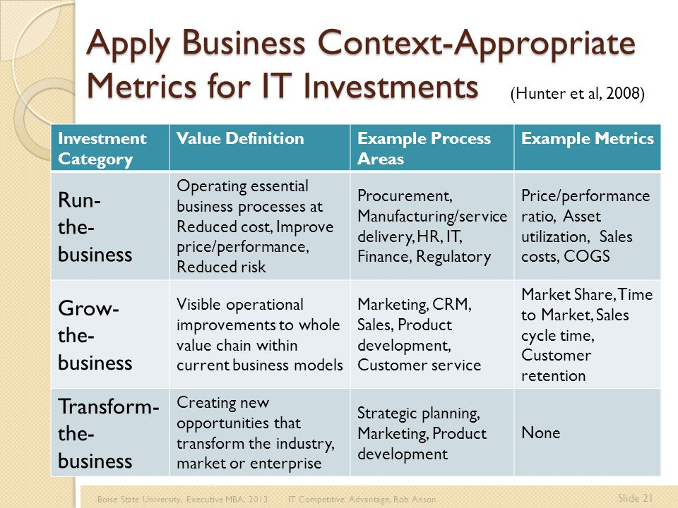 Boise State University, Executive MBA, 2013 IT Competitive Advantage, Rob Anson Slide 21 Apply Business Context-Appropriate Metrics for IT Investments Investment Category Value DefinitionExample Process Areas Example Metrics Run- the- business Operating essential business processes at Reduced cost, Improve price/performance, Reduced risk Procurement, Manufacturing/service delivery, HR, IT, Finance, Regulatory Price/performance ratio, Asset utilization, Sales costs, COGS Grow- the- business Visible operational improvements to whole value chain within current business models Marketing, CRM, Sales, Product development, Customer service Market Share, Time to Market, Sales cycle time, Customer retention Transform- the- business Creating new opportunities that transform the industry, market or enterprise Strategic planning, Marketing, Product development None (Hunter et al, 2008)