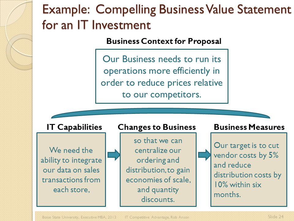 Boise State University, Executive MBA, 2013 IT Competitive Advantage, Rob Anson Slide 24 Example: Compelling Business Value Statement for an IT Investment We need the ability to integrate our data on sales transactions from each store, so that we can centralize our ordering and distribution, to gain economies of scale, and quantity discounts.