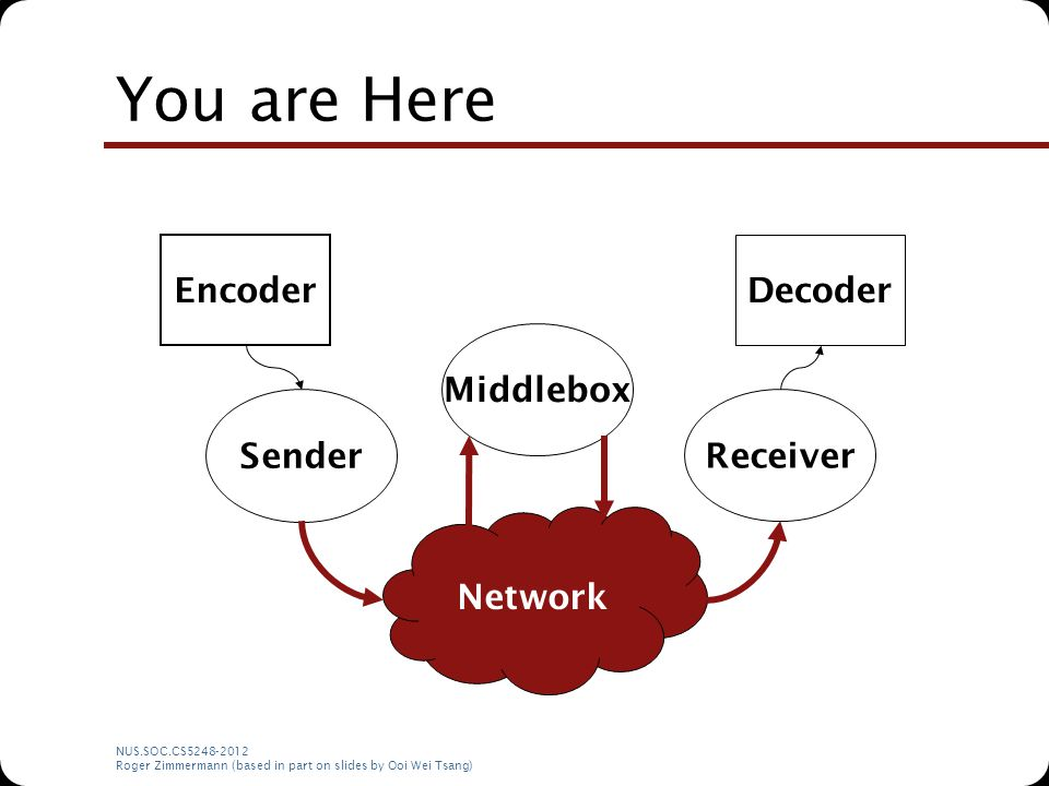 NUS.SOC.CS5248-2012 Roger Zimmermann (based in part on slides by Ooi Wei Tsang) You are Here Network Encoder Sender Middlebox Receiver Decoder