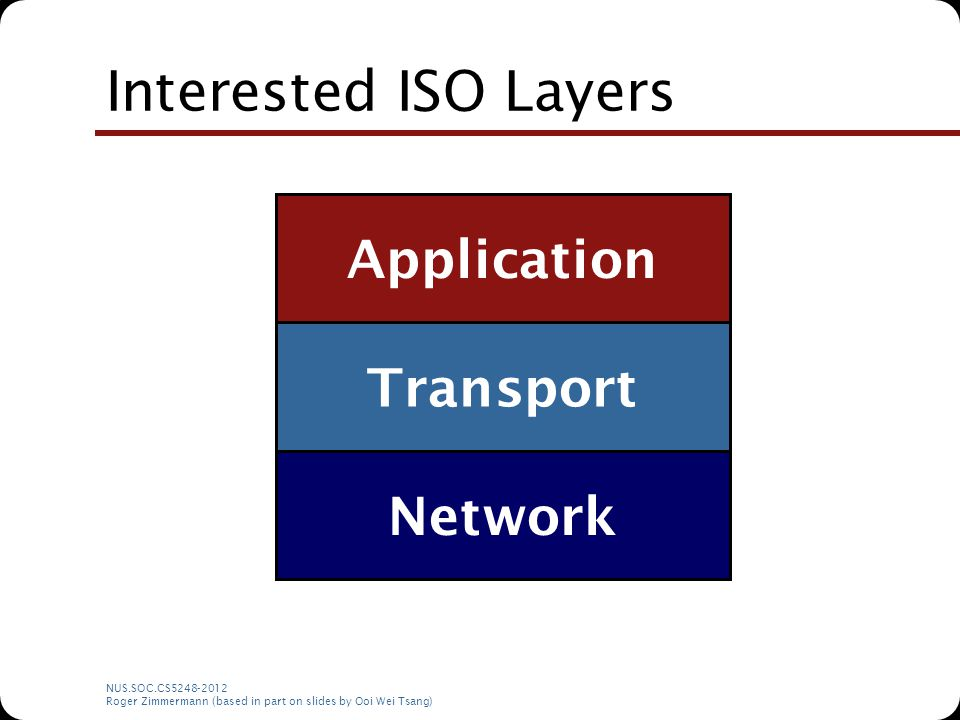NUS.SOC.CS5248-2012 Roger Zimmermann (based in part on slides by Ooi Wei Tsang) Interested ISO Layers Application Transport Network