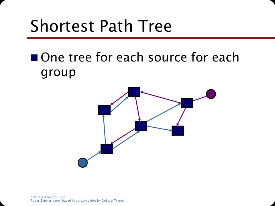 NUS.SOC.CS5248-2012 Roger Zimmermann (based in part on slides by Ooi Wei Tsang) Shortest Path Tree One tree for each source for each group