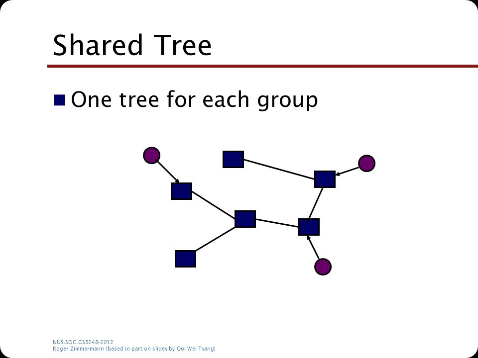 NUS.SOC.CS5248-2012 Roger Zimmermann (based in part on slides by Ooi Wei Tsang) Shared Tree One tree for each group
