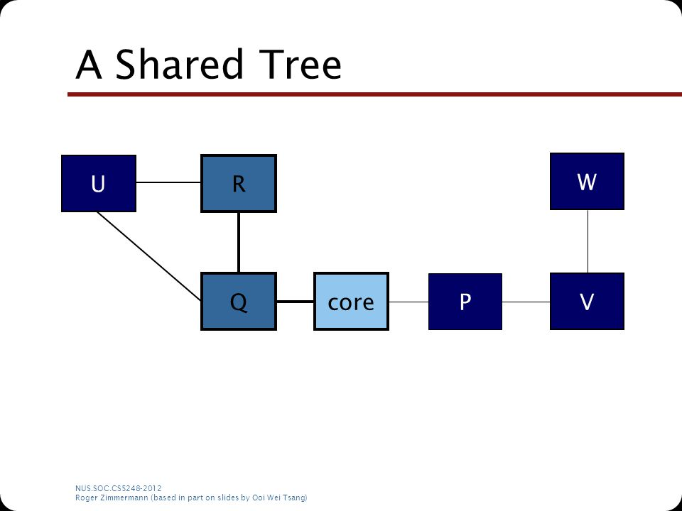 NUS.SOC.CS5248-2012 Roger Zimmermann (based in part on slides by Ooi Wei Tsang) A Shared Tree core P Q R U V W