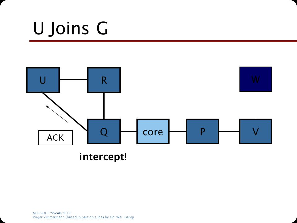 NUS.SOC.CS5248-2012 Roger Zimmermann (based in part on slides by Ooi Wei Tsang) U Joins G corePQ RU V ACK W intercept!