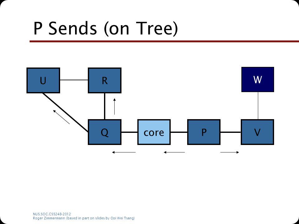 NUS.SOC.CS5248-2012 Roger Zimmermann (based in part on slides by Ooi Wei Tsang) P Sends (on Tree) corePQ RU V W