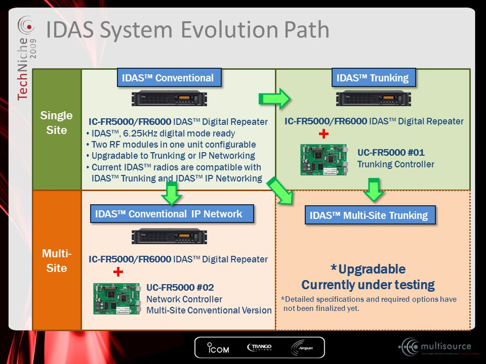IDAS System Evolution Path Single Site Multi- Site IDAS™ Conventional IDAS™ Trunking IC-FR5000/FR6000 IDAS™ Digital Repeater IDAS™, 6.25kHz digital mo