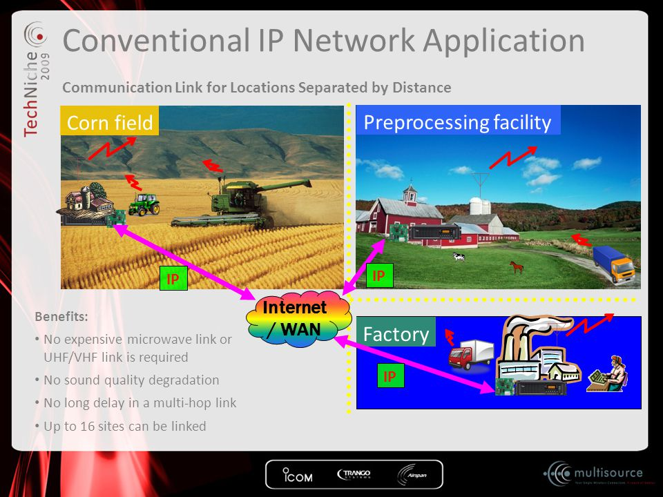 Conventional IP Network Application Communication Link for Locations Separated by Distance Preprocessing facility Corn field Factory Internet / WAN IP