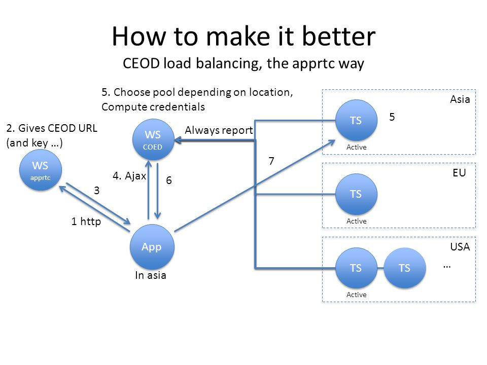 How to make it better CEOD load balancing, the apprtc way WS COED TS App Asia TS EU TS USA TS … Active 1 http Always report In asia 5.