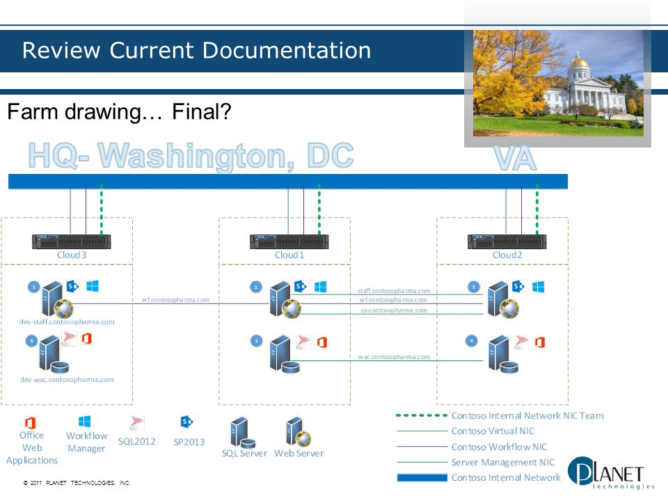 © 2011 PLANET TECHNOLOGIES, INC. Review Current Documentation Farm drawing… Final