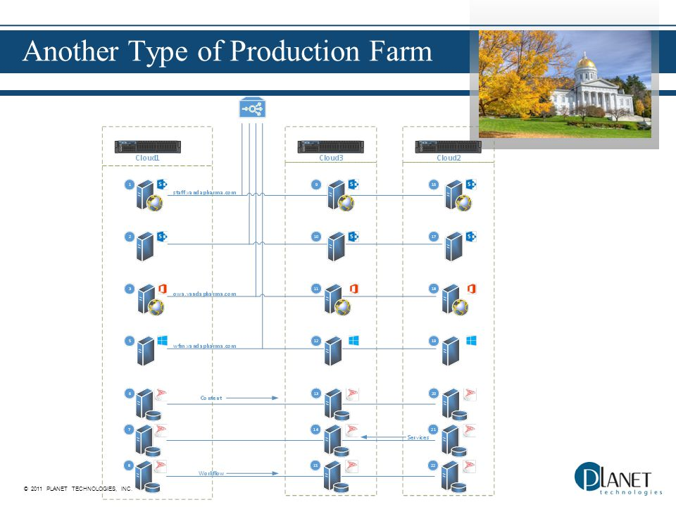 © 2011 PLANET TECHNOLOGIES, INC. Another Type of Production Farm
