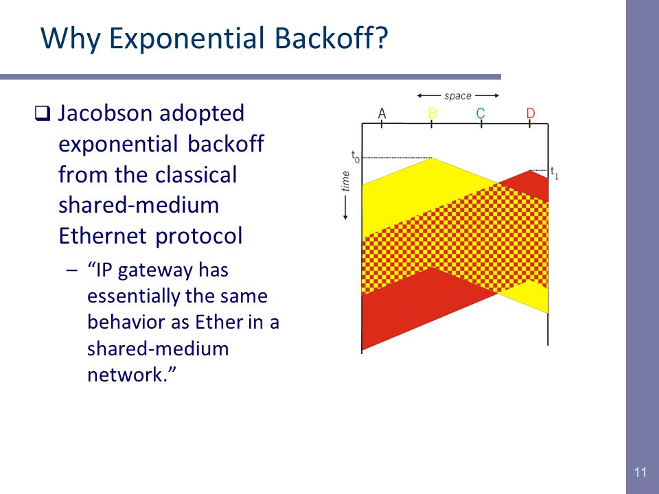 11 Why Exponential Backoff.