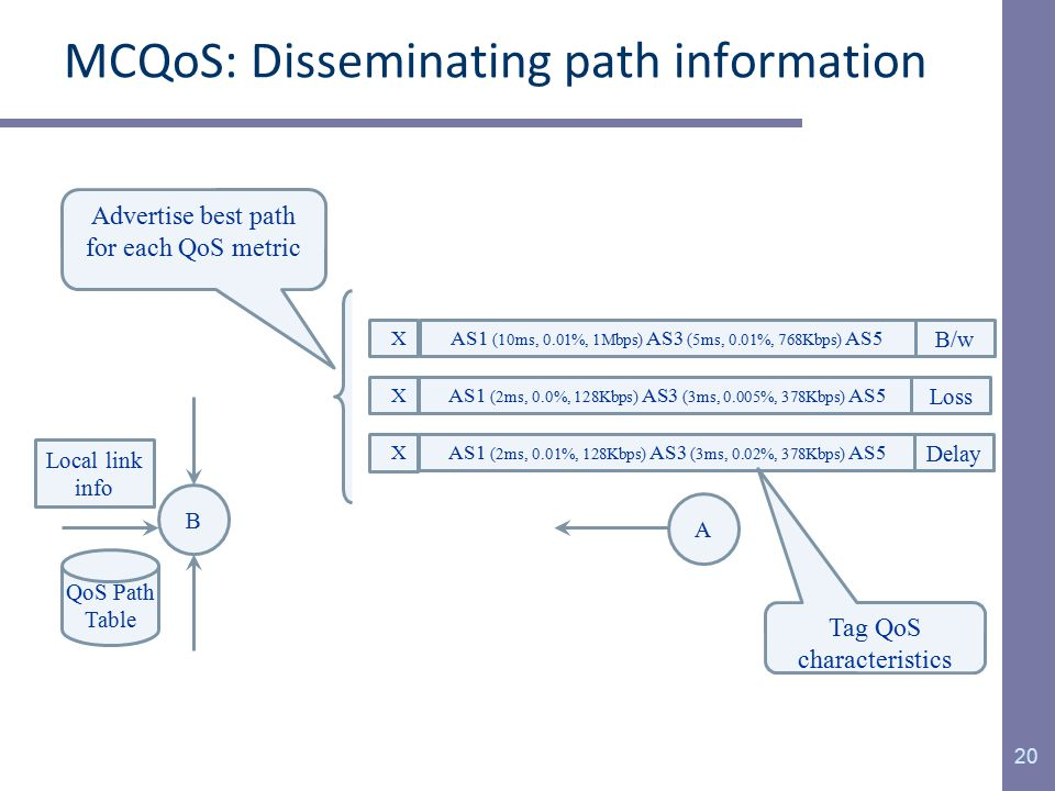 MCQoS: Disseminating path information 20 B A QoS Path Table XAS1 (2ms, 0.01%, 128Kbps) AS3 (3ms, 0.02%, 378Kbps) AS5 Delay XAS1 (2ms, 0.0%, 128Kbps) AS3 (3ms, 0.005%, 378Kbps) AS5 Loss XAS1 (10ms, 0.01%, 1Mbps) AS3 (5ms, 0.01%, 768Kbps) AS5 B/w Local link info Tag QoS characteristics Advertise best path for each QoS metric
