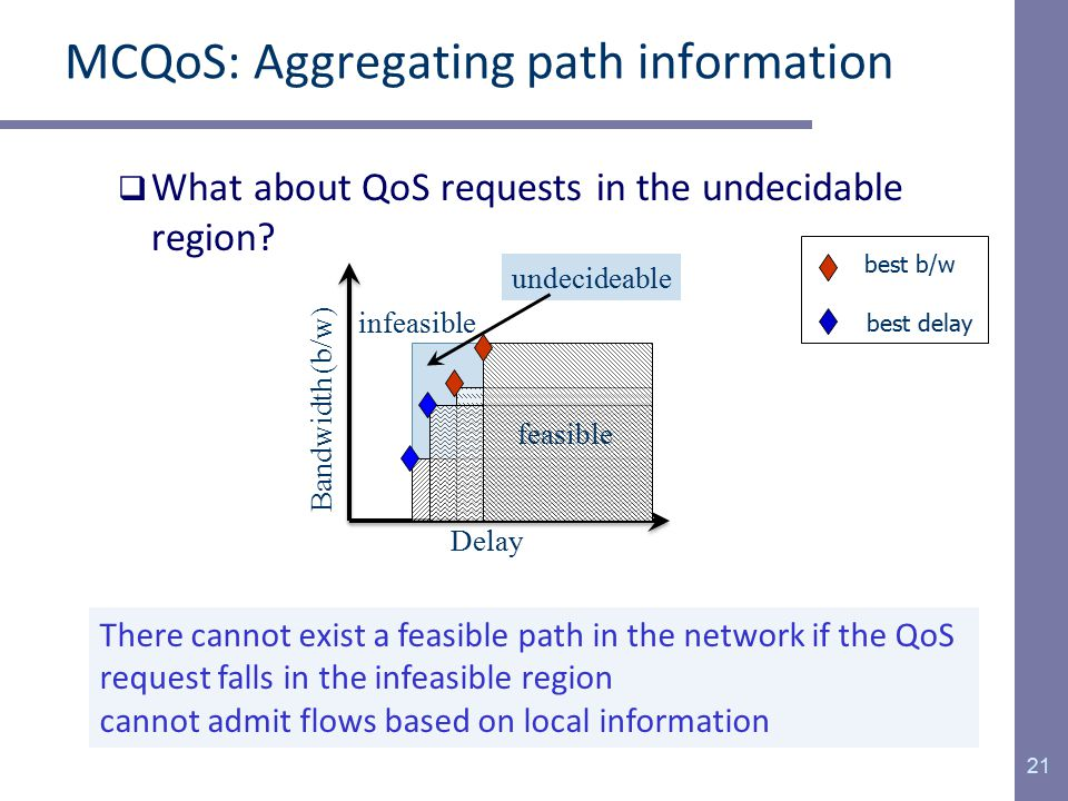MCQoS: Aggregating path information  What about QoS requests in the undecidable region.