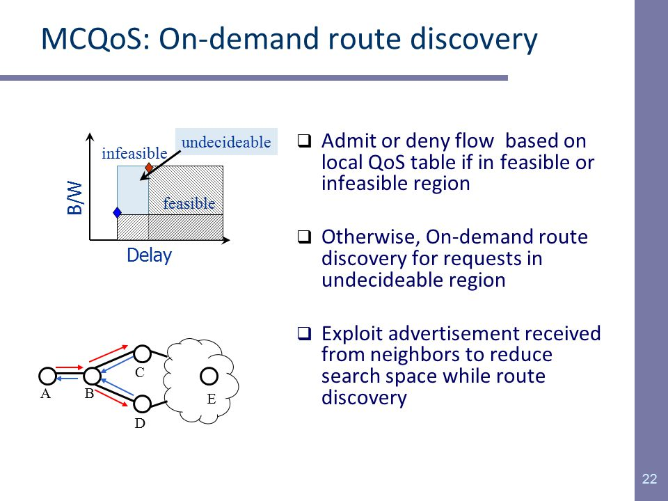 MCQoS: On-demand route discovery  Admit or deny flow based on local QoS table if in feasible or infeasible region  Otherwise, On-demand route discovery for requests in undecideable region  Exploit advertisement received from neighbors to reduce search space while route discovery 22 Delay B/W feasible infeasible undecideable AB C D E