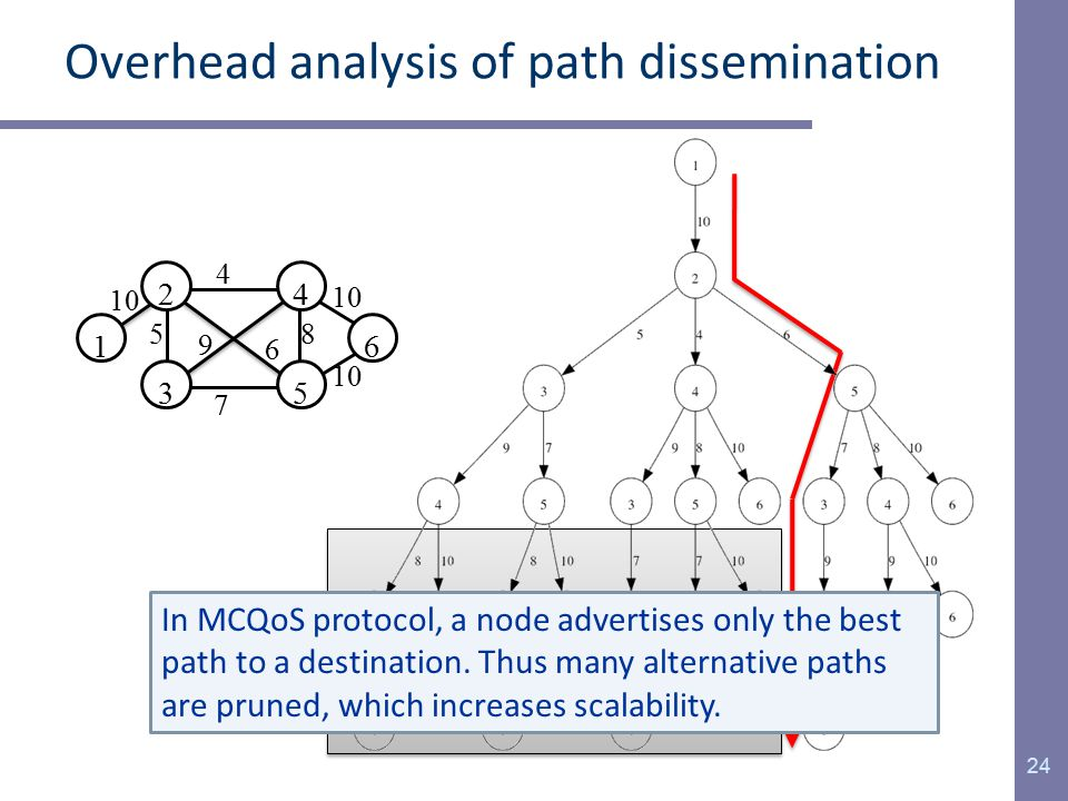 Overhead analysis of path dissemination 24 4 6 5 2 3 1 10 8 4 7 5 9 6 In MCQoS protocol, a node advertises only the best path to a destination.