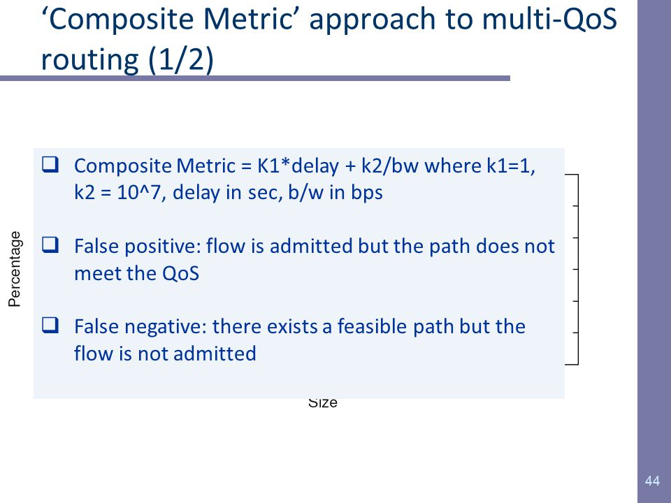 'Composite Metric' approach to multi-QoS routing (1/2) 44  Composite Metric = K1*delay + k2/bw where k1=1, k2 = 10^7, delay in sec, b/w in bps  False positive: flow is admitted but the path does not meet the QoS  False negative: there exists a feasible path but the flow is not admitted
