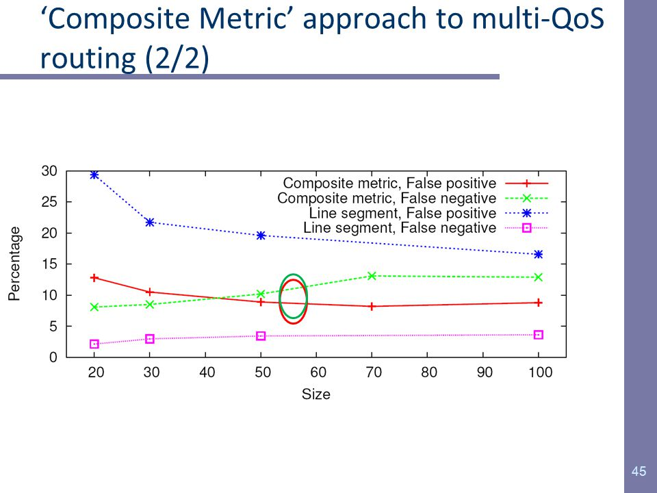 'Composite Metric' approach to multi-QoS routing (2/2) 45