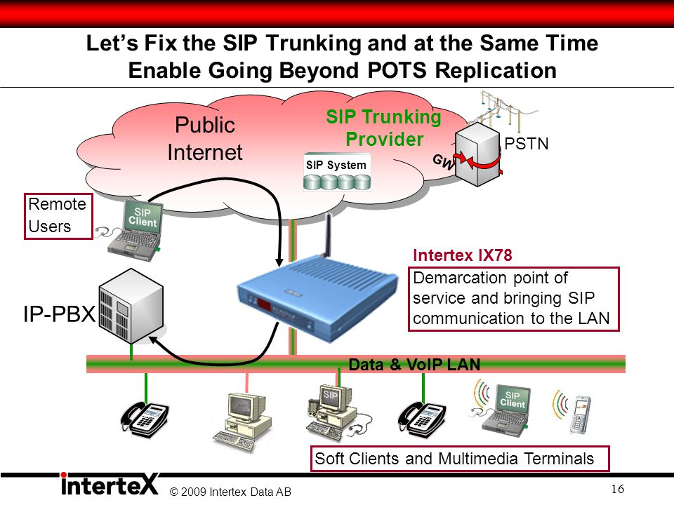 © 2009 Intertex Data AB 16 PSTN Public Internet SIP Trunking Provider GW SIP System Data & VoIP LAN IP-PBX Demarcation point of service and bringing SIP communication to the LAN Soft Clients and Multimedia Terminals Intertex IX78 Remote Users Let's Fix the SIP Trunking and at the Same Time Enable Going Beyond POTS Replication