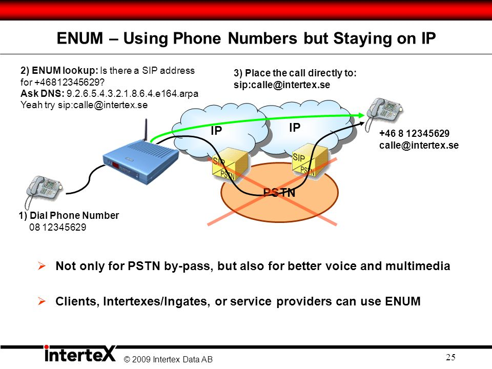© 2009 Intertex Data AB 25 IP PSTN ENUM – Using Phone Numbers but Staying on IP IP  Not only for PSTN by-pass, but also for better voice and multimedia  Clients, Intertexes/Ingates, or service providers can use ENUM +46 8 12345629 calle@intertex.se 2) ENUM lookup: Is there a SIP address for +46812345629.