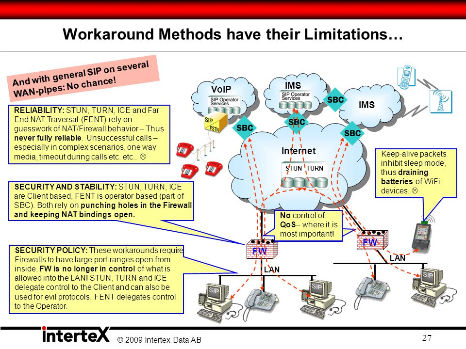 © 2009 Intertex Data AB 27 Workaround Methods have their Limitations… IMS VoIP IMS LAN FW RELIABILITY: STUN, TURN, ICE and Far End NAT Traversal (FENT) rely on guesswork of NAT/Firewall behavior – Thus never fully reliable.