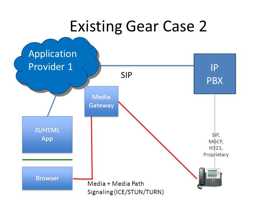 Existing Gear Case 2 Browser JS/HTML App Application Provider 1 Media + Media Path Signaling (ICE/STUN/TURN) SIP IP PBX SIP, MGCP, H323, Proprietary Media Gateway Media Gateway