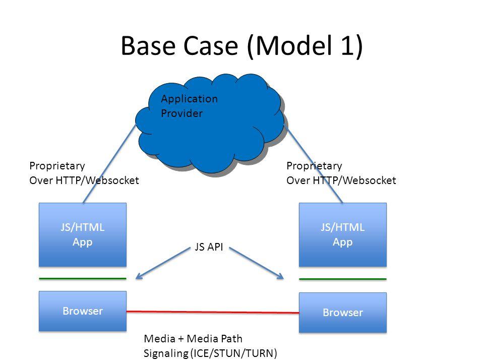 Base Case (Model 1) Browser JS/HTML App Application Provider JS API Media + Media Path Signaling (ICE/STUN/TURN) Proprietary Over HTTP/Websocket Proprietary Over HTTP/Websocket