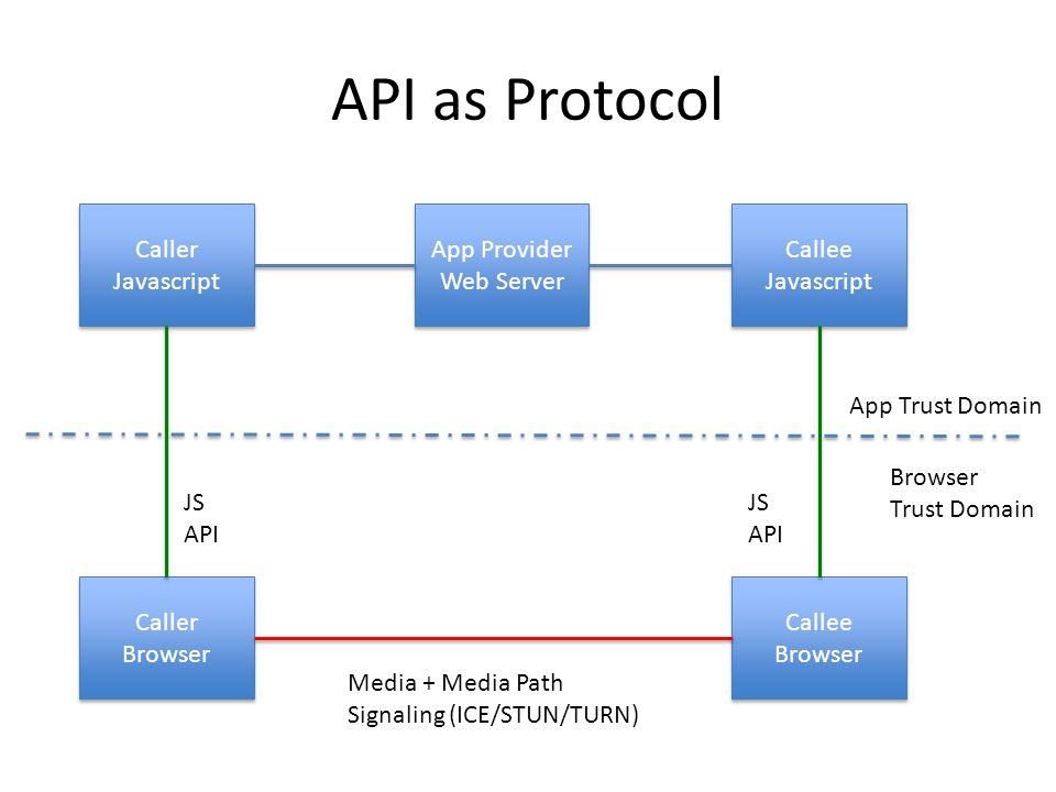 API as Protocol App Provider Web Server App Provider Web Server Caller Javascript Callee Javascript Caller Browser Callee Browser JS API JS API App Trust Domain Browser Trust Domain Media + Media Path Signaling (ICE/STUN/TURN)