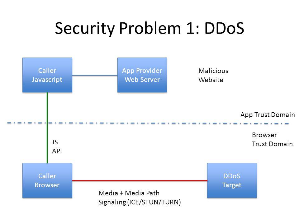 Security Problem 1: DDoS App Provider Web Server App Provider Web Server Caller Javascript Caller Browser DDoS Target JS API App Trust Domain Browser Trust Domain Media + Media Path Signaling (ICE/STUN/TURN) Malicious Website