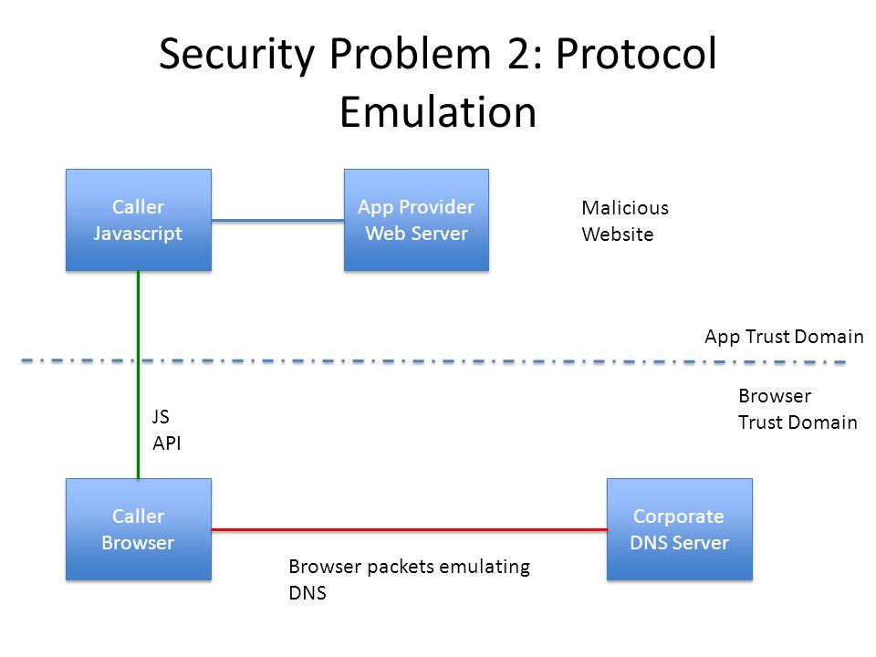 Security Problem 2: Protocol Emulation App Provider Web Server App Provider Web Server Caller Javascript Caller Browser Corporate DNS Server JS API App Trust Domain Browser Trust Domain Browser packets emulating DNS Malicious Website
