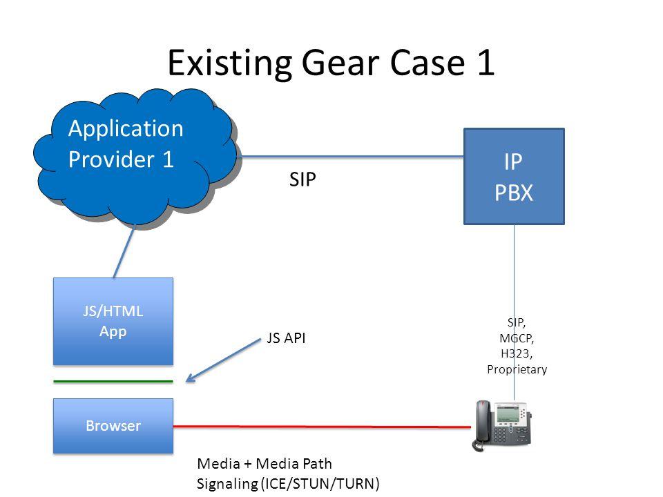 Existing Gear Case 1 Browser JS/HTML App Application Provider 1 JS API Media + Media Path Signaling (ICE/STUN/TURN) SIP IP PBX SIP, MGCP, H323, Proprietary