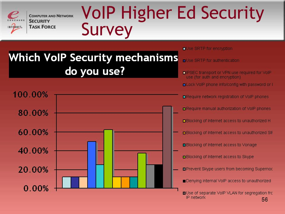 56 VoIP Higher Ed Security Survey