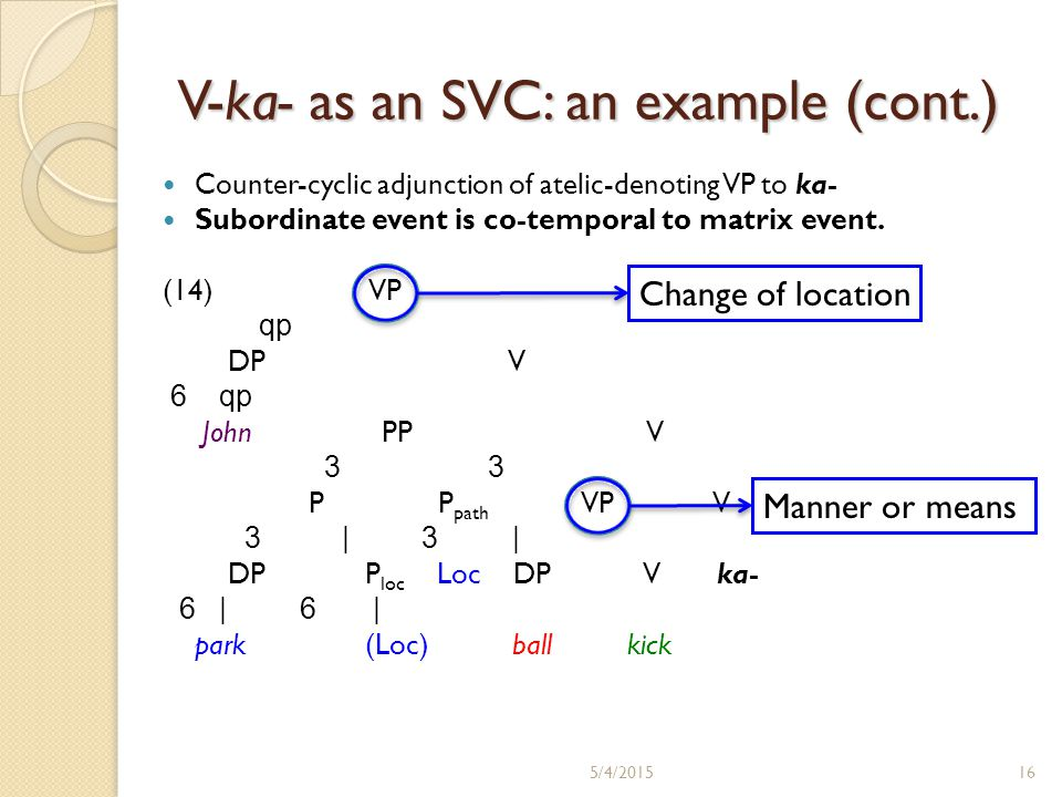 V-ka- as an SVC: an example (cont.) Counter-cyclic adjunction of atelic-denoting VP to ka- Subordinate event is co-temporal to matrix event. (14) VP q