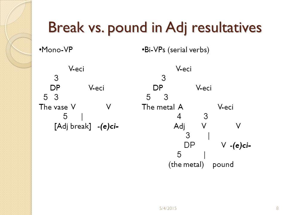 Break vs.