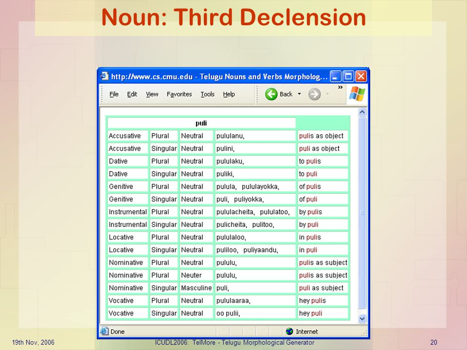 19th Nov, 2006ICUDL2006: TelMore - Telugu Morphological Generator20 Noun: Third Declension