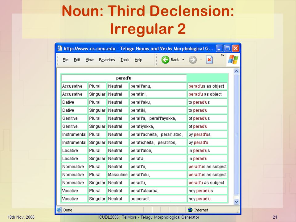 19th Nov, 2006ICUDL2006: TelMore - Telugu Morphological Generator21 Noun: Third Declension: Irregular 2
