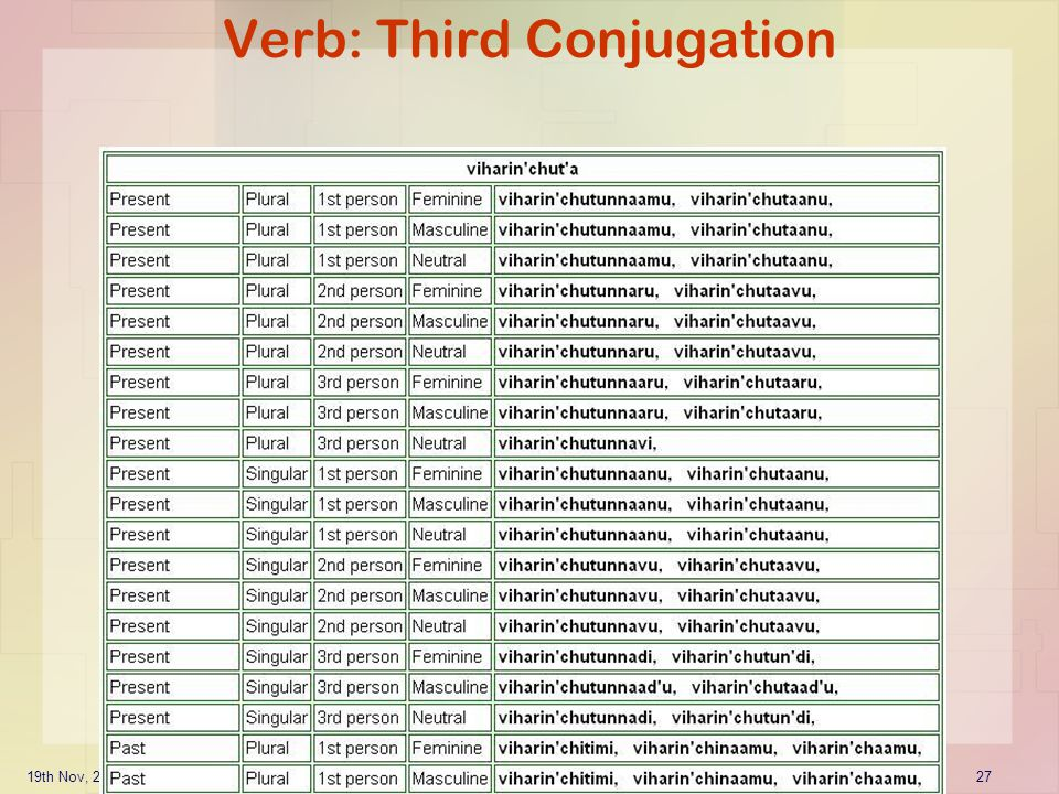 19th Nov, 2006ICUDL2006: TelMore - Telugu Morphological Generator27 Verb: Third Conjugation