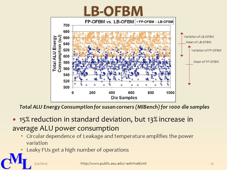 CML 15% reduction in standard deviation, but 13% increase in average ALU power consumption  Circular dependence of Leakage and temperature amplifies the power variation  Leaky FUs get a high number of operations 5/4/2015http://www.public.asu.edu/~ashriva6/cml12 Total ALU Energy Consumption for susan corners (MiBench) for 1000 die samples Variation of LB-OFBM Mean of LB-OFBM Variation of FP-OFBM Mean of FP-OFBM