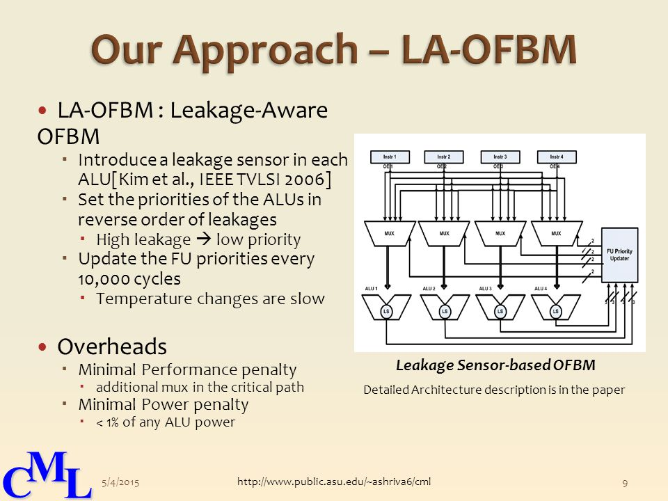 CML LA-OFBM : Leakage-Aware OFBM  Introduce a leakage sensor in each ALU[Kim et al., IEEE TVLSI 2006]  Set the priorities of the ALUs in reverse order of leakages  High leakage  low priority  Update the FU priorities every 10,000 cycles  Temperature changes are slow Overheads  Minimal Performance penalty  additional mux in the critical path  Minimal Power penalty  < 1% of any ALU power 5/4/2015http://www.public.asu.edu/~ashriva6/cml9 Detailed Architecture description is in the paper Leakage Sensor-based OFBM
