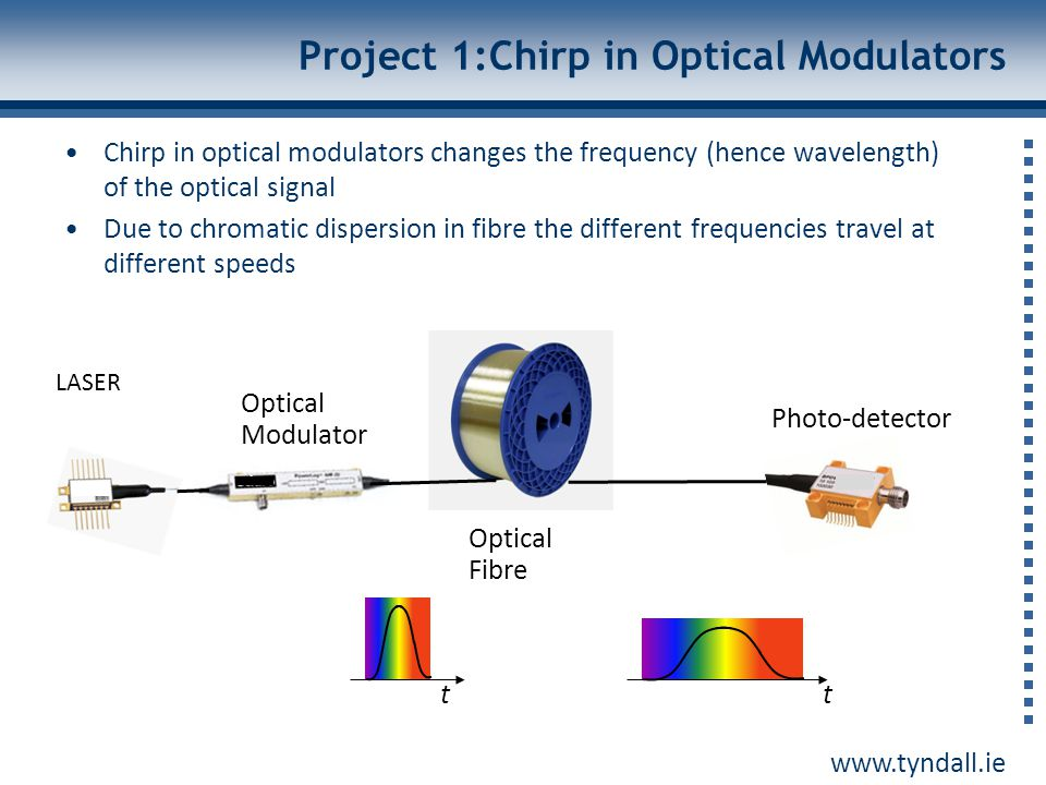 www.tyndall.ie Chirp in Optical Modulators t Chirp in optical modulators changes the frequency (hence wavelength) of the optical signal Due to chromatic dispersion in fibre the different frequencies travel at different speeds Pulse broadening or compression LASER Optical Modulator Optical Fibre Photo-detector t