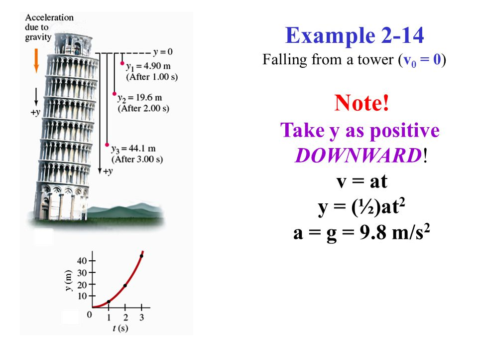 Example 2-14 Falling from a tower (v 0 = 0) v 1 = (9.8)(1) = 9.8 m/s v 2 = (9.8)(2) = 19.6 m/s v 3 = (9.8)(3) = 29.4 m/s Note.