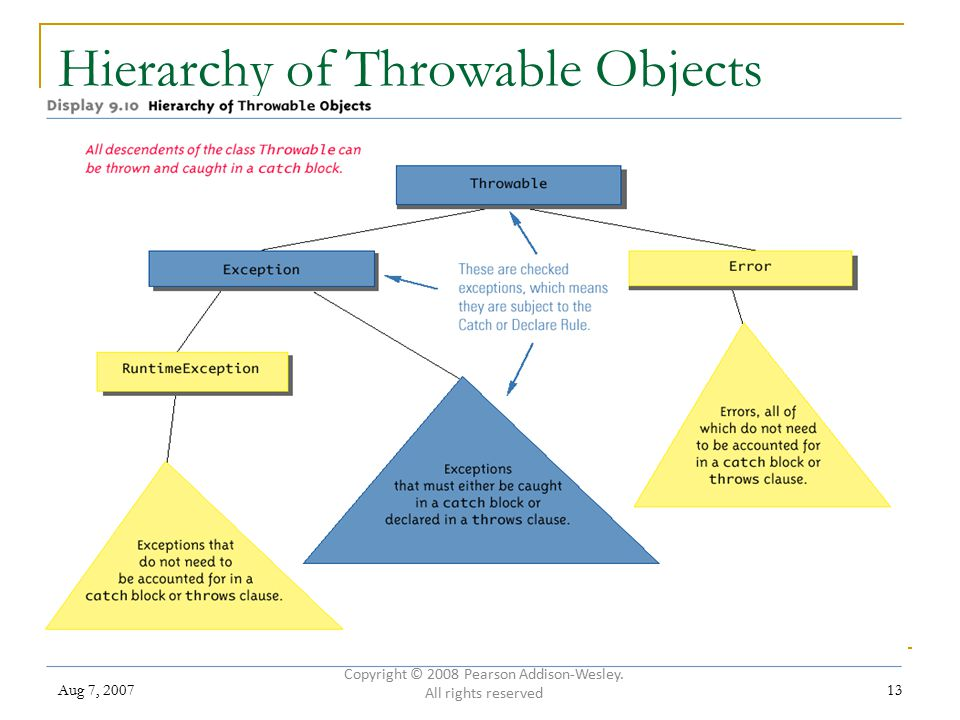Aug 7, 200713 Hierarchy of Throwable Objects Copyright © 2008 Pearson Addison-Wesley.