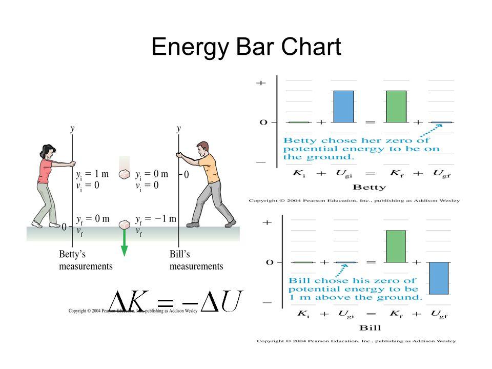 Energy Bar Chart