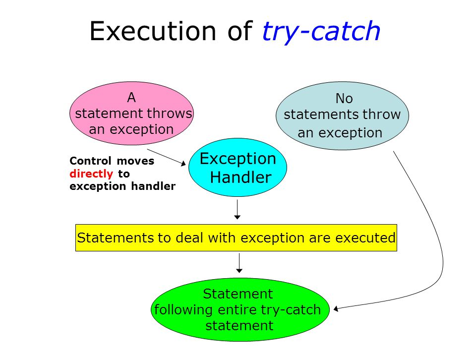 Execution of try-catch No statements throw an exception Statement following entire try-catch statement A statement throws an exception Exception Handler Statements to deal with exception are executed Control moves directly to exception handler